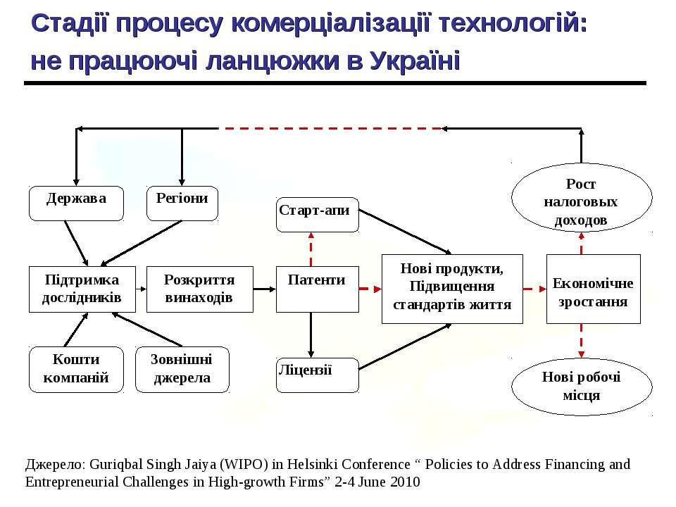 Стадії процесу комерціалізації технологій: не працюючі ланцюжки в Україні Дже...