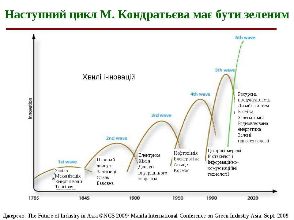 Наступний цикл М. Кондратьєва має бути зеленим Джерело: The Future of Industr...