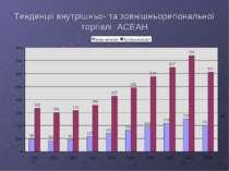 Тенденції внутрішньо- та зовнішньорегіональної торгівлі АСЕАН