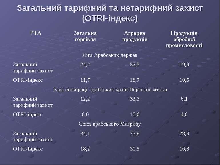 Загальний тарифний та нетарифний захист (OTRI-індекс)