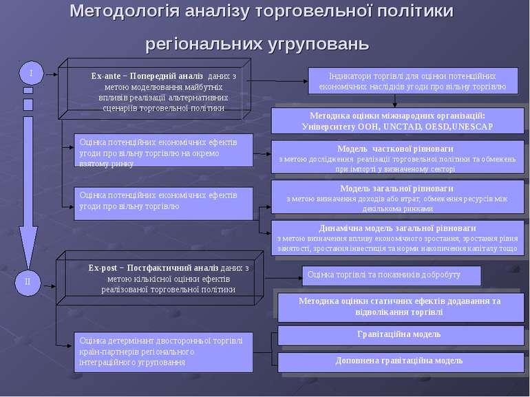 Методологія аналізу торговельної політики регіональних угруповань II
