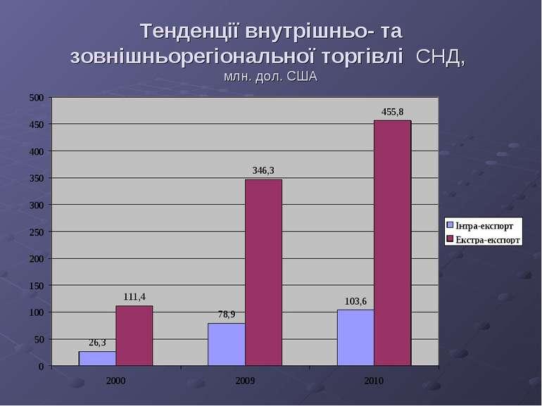 Тенденції внутрішньо- та зовнішньорегіональної торгівлі СНД, млн. дол. США