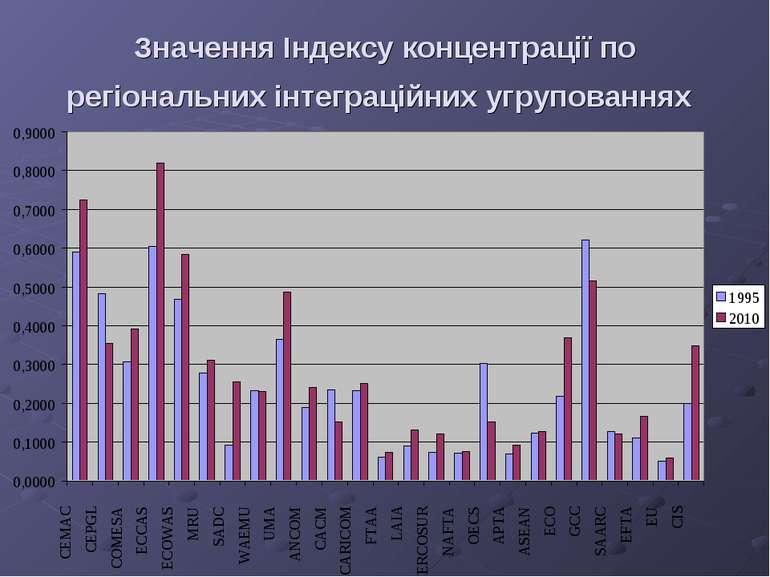 Значення Індексу концентрації по регіональних інтеграційних угрупованнях