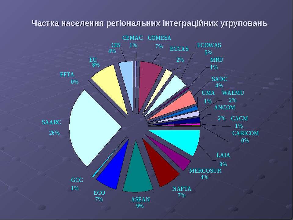 Частка населення регіональних інтеграційних угруповань