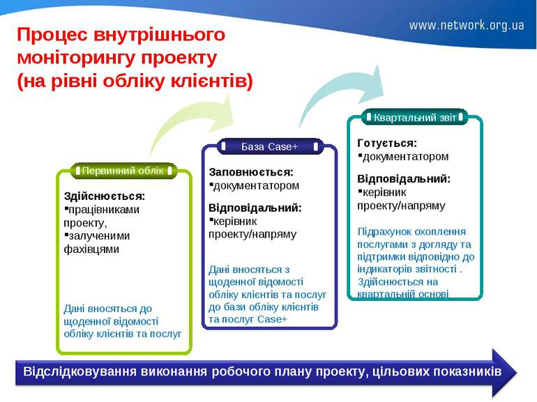 Процес внутрішнього моніторингу проекту (на рівні обліку клієнтів)