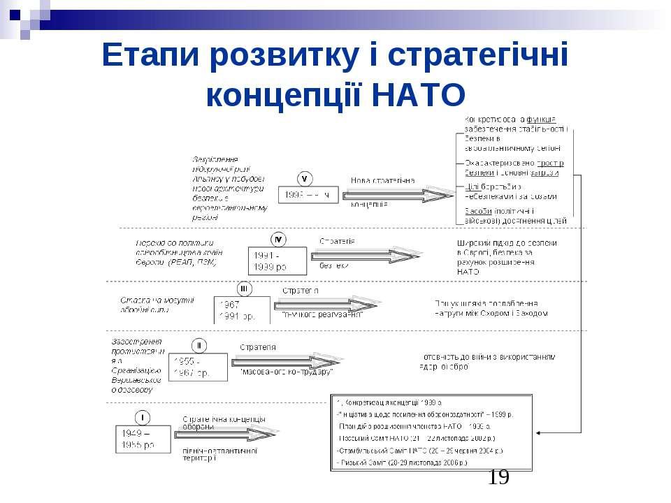 Етапи розвитку і стратегічні концепції НАТО
