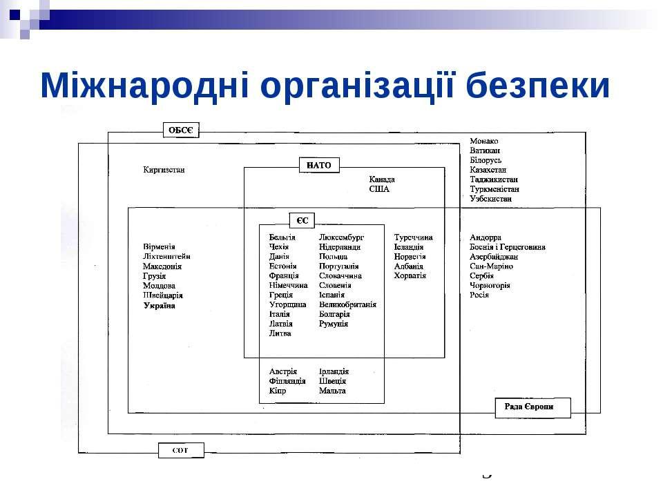 Міжнародні організації безпеки