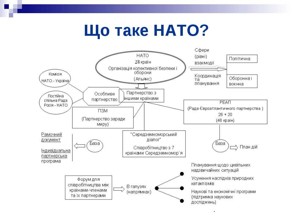 Що таке НАТО?