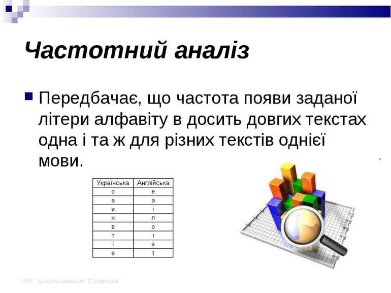 """НВК """"Школа-гімназія """"Сихівська"""" Частотний аналіз Передбачає, що частота появи..."""