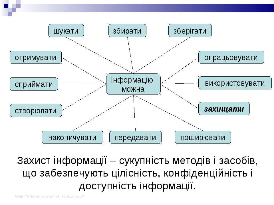 """НВК """"Школа-гімназія """"Сихівська"""" Захист інформації – сукупність методів і засо..."""