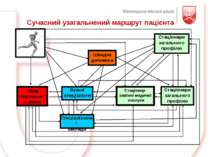 Сучасний узагальнений маршрут пацієнта Швидка допомога Стаціонари загального ...
