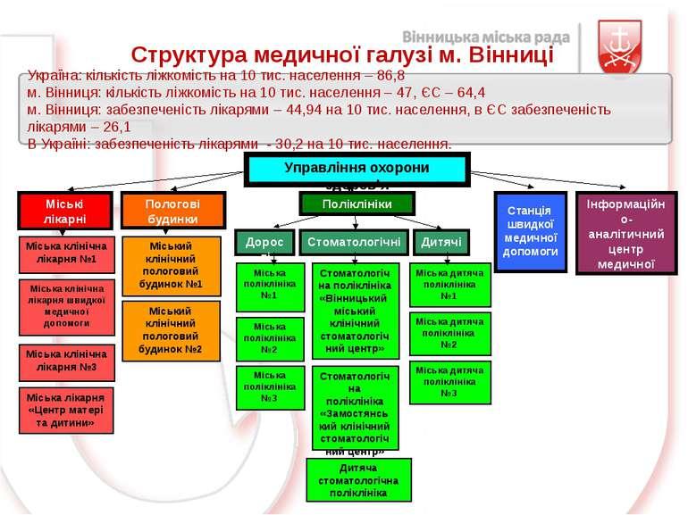 Структура медичної галузі м. Вінниці Україна: кількість ліжкомість на 10 тис....