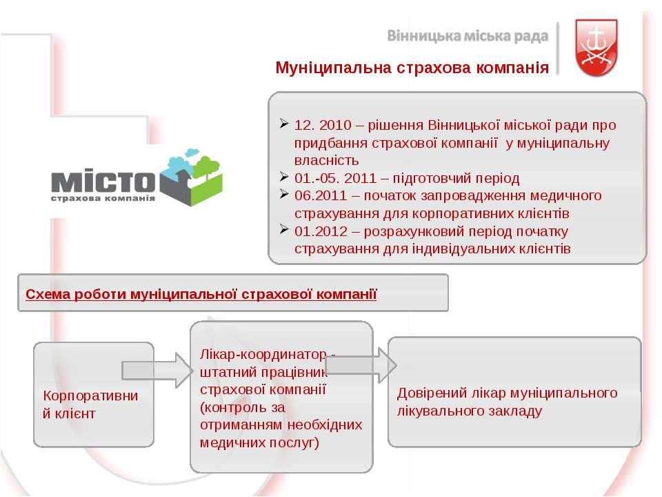 Муніципальна страхова компанія 12. 2010 – рішення Вінницької міської ради про...