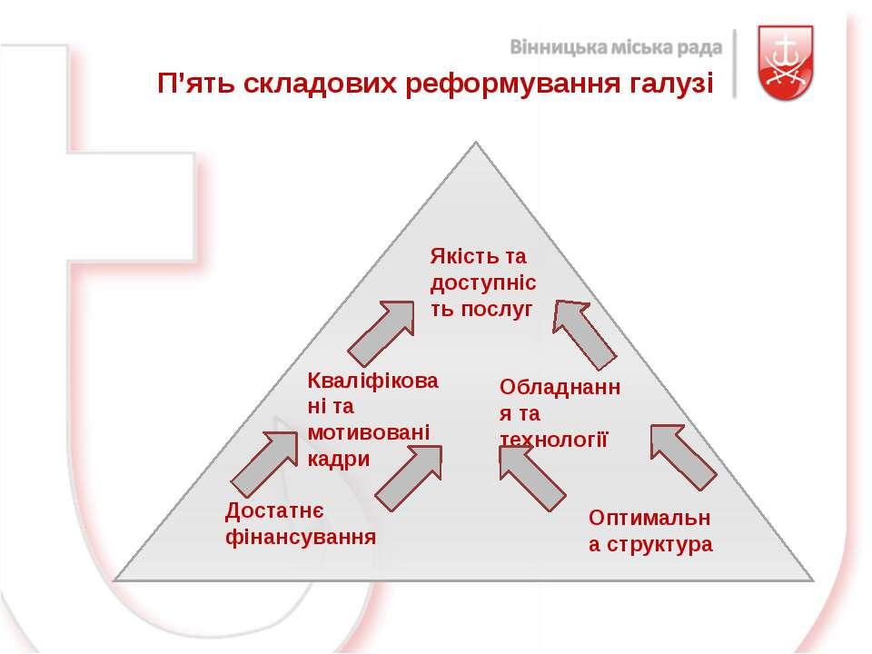 Якість та доступність послуг Обладнання та технології Кваліфіковані та мотиво...