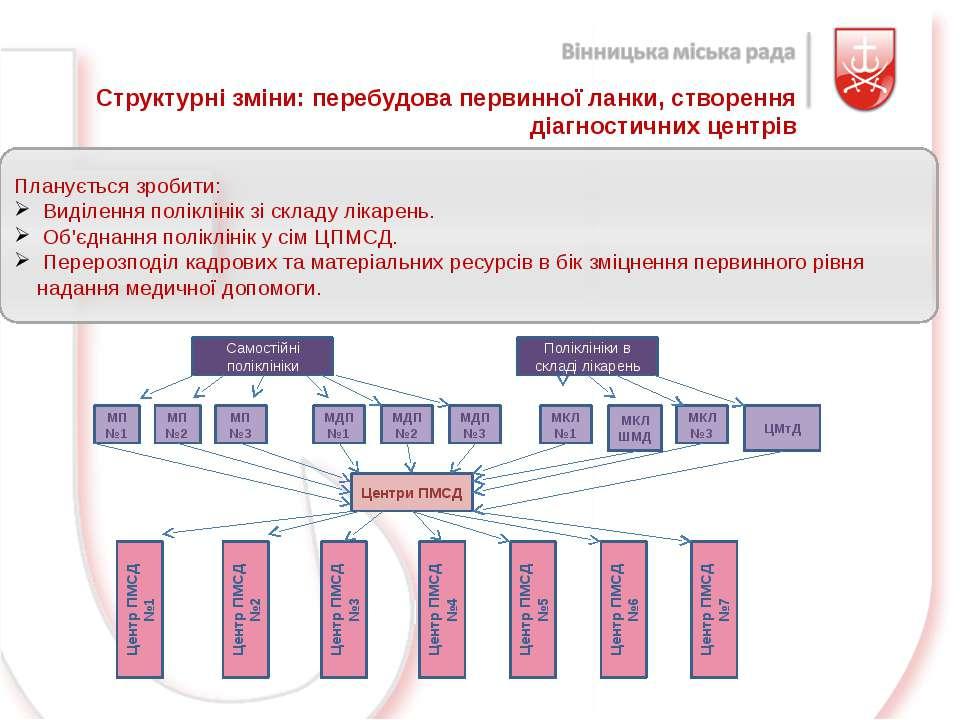 Структурні зміни: перебудова первинної ланки, створення діагностичних центрів...