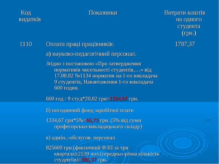 Код видатків Показники Витрати коштів на одного студента (грн.) 1110 Оплата п...