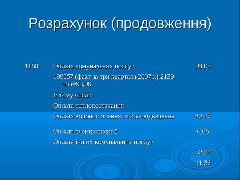 Розрахунок (продовження) 1160 Оплата комунальних послуг 93,06 199057 (факт за...