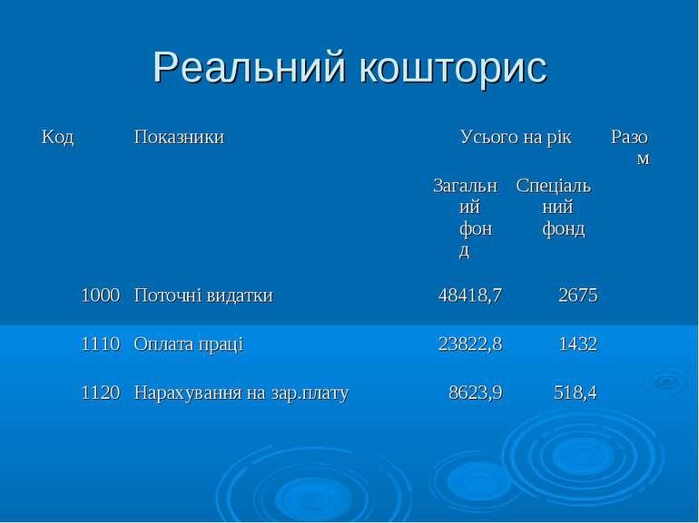 Реальний кошторис Код Показники Усього на рік Разом Загальний фонд Спеціальни...
