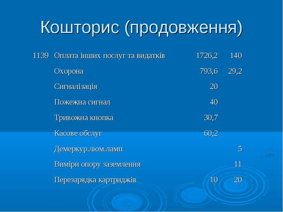 Кошторис (продовження) 1139 Оплата інших послуг та видатків 1726,2 140   Ох...