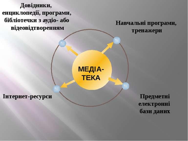 МЕДІА-ТЕКА Довідники, енциклопедії, програми, бібліотечки з аудіо- або відеов...