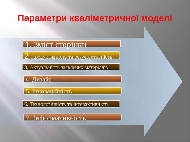Параметри кваліметричної моделі 1. Зміст сторінки 2. Продуктивність та резуль...