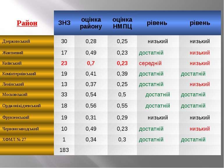 Район ЗНЗ оцінка району оцінка НМПЦ рівень рівень Дзержинський 30 0,28 0,25 н...
