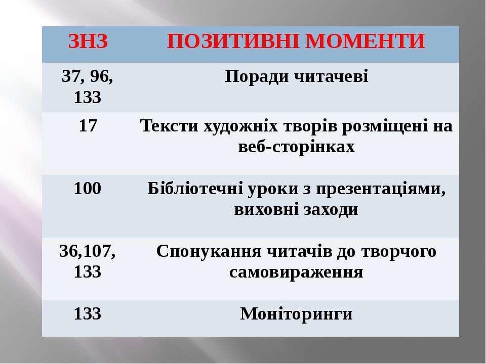 ЗНЗ ПОЗИТИВНІМОМЕНТИ 37, 96, 133 Поради читачеві 17 Тексти художніх творів ро...