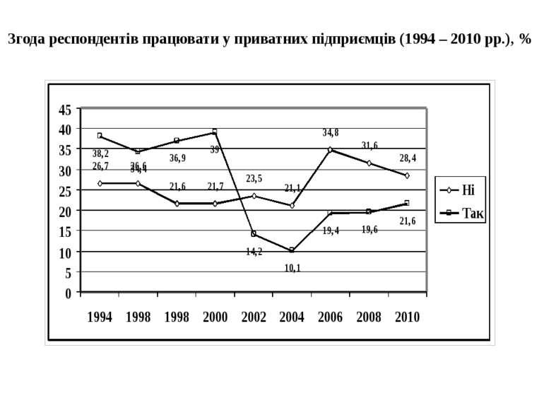 Згода респондентів працювати у приватних підприємців (1994 – 2010 рр.), %