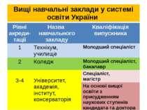 Вищі навчальні заклади у системі освіти України Рівніакреди-тації Назва навча...