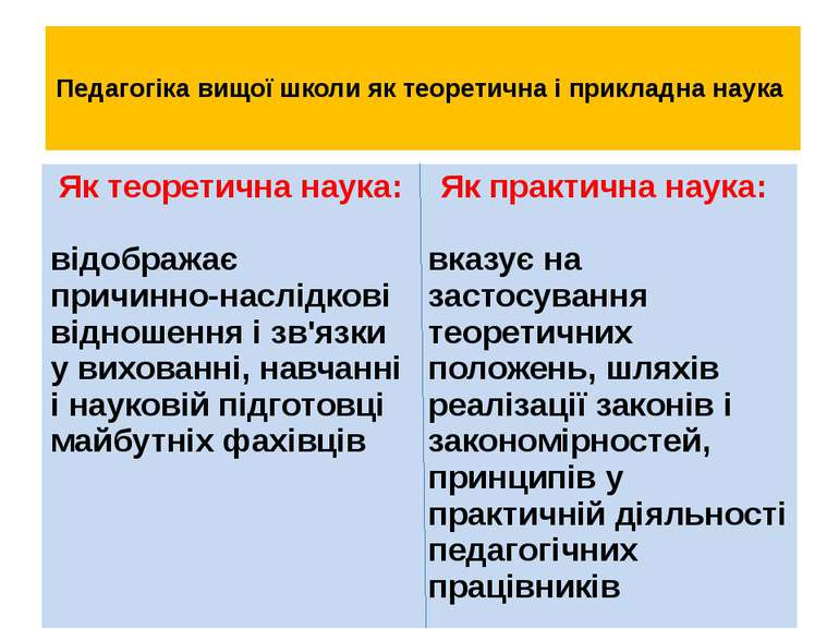Педагогіка вищої школи як теоретична і прикладна наука Як теоретична наука: в...