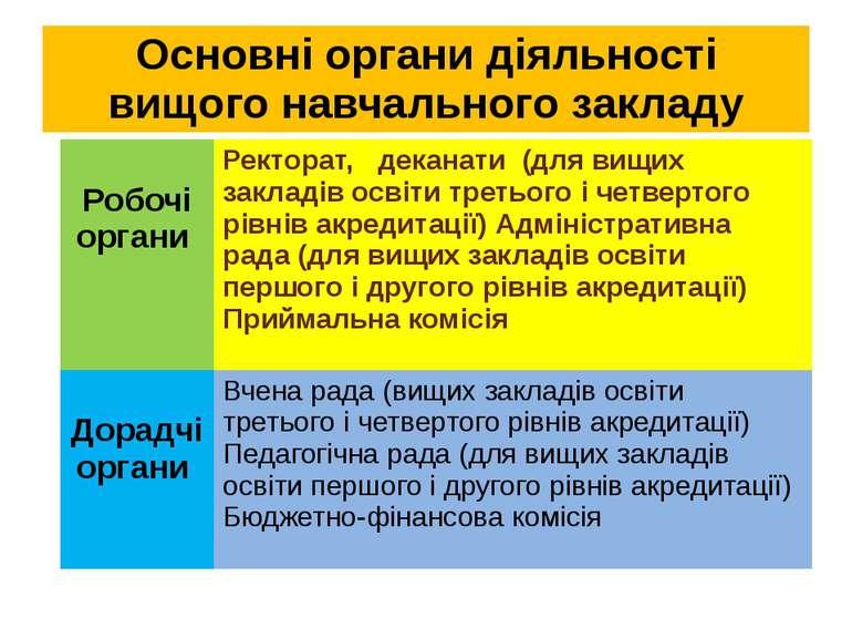 Основні органи діяльності вищого навчального закладу Робочіоргани Ректорат,де...