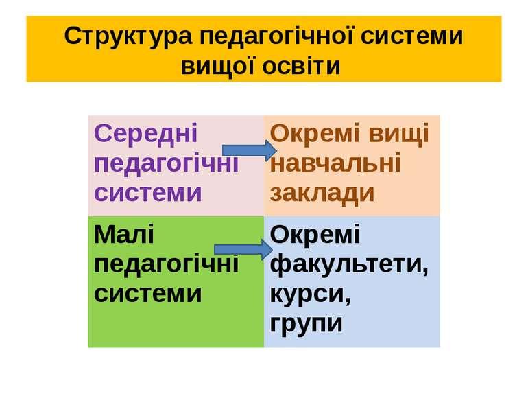 Структура педагогічної системи вищої освіти Середні педагогічні системи Окрем...