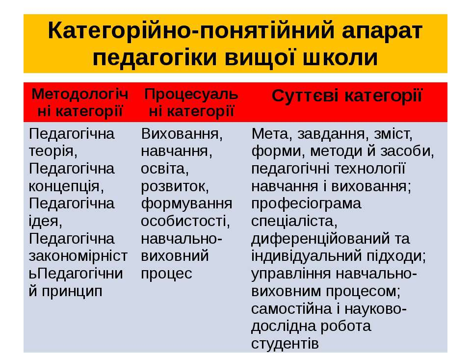 Категорійно-понятійний апарат педагогіки вищої школи Методологічні категорії ...