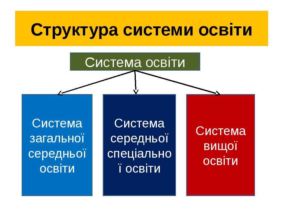 Структура системи освіти   Система освіти Система загальної середньої освіт...