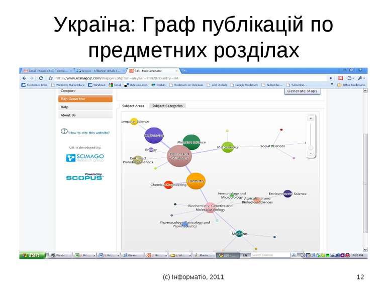 (с) Інформатіо, 2011 * Україна: Граф публікацій по предметних розділах (с) Ін...