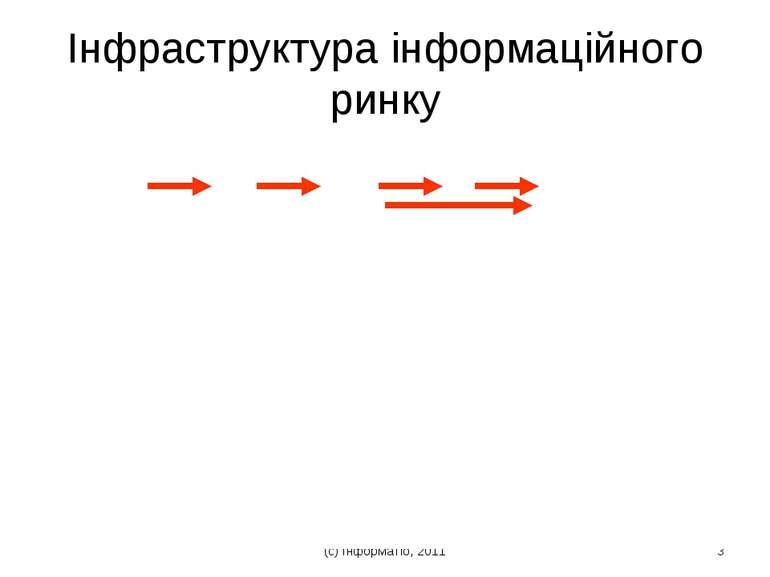 (с) Інформатіо, 2011 * Інфраструктура інформаційного ринку (с) Інформатіо, 2011