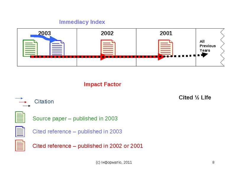 (с) Інформатіо, 2011 * T H O M S O N S C I E N T I F I C 2003 2002 2001 Immed...