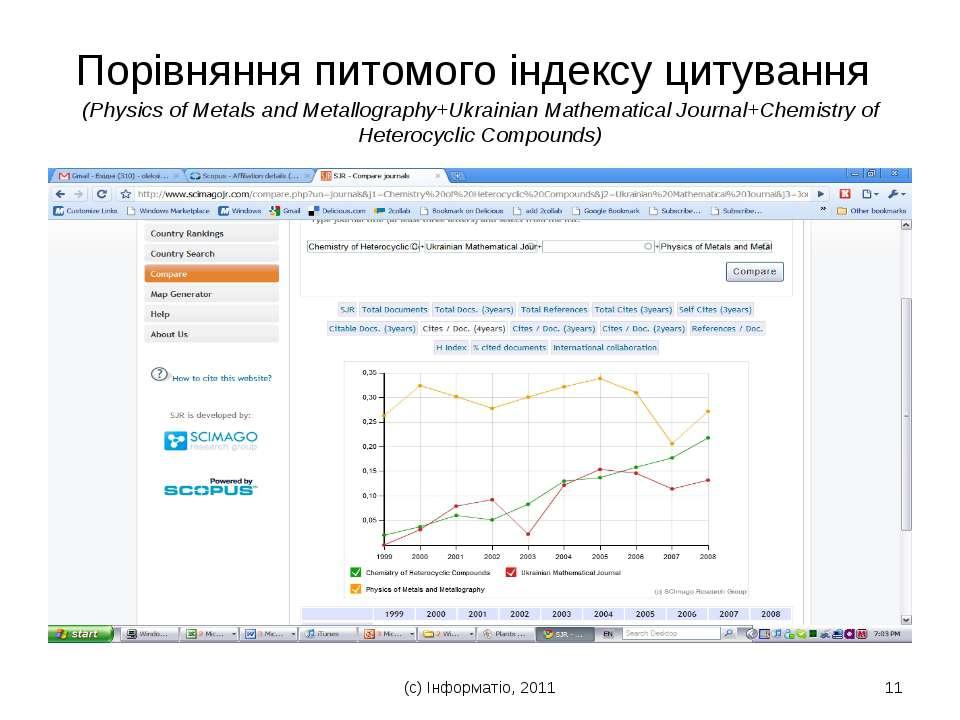 (с) Інформатіо, 2011 * Порівняння питомого індексу цитування (Physics of Meta...