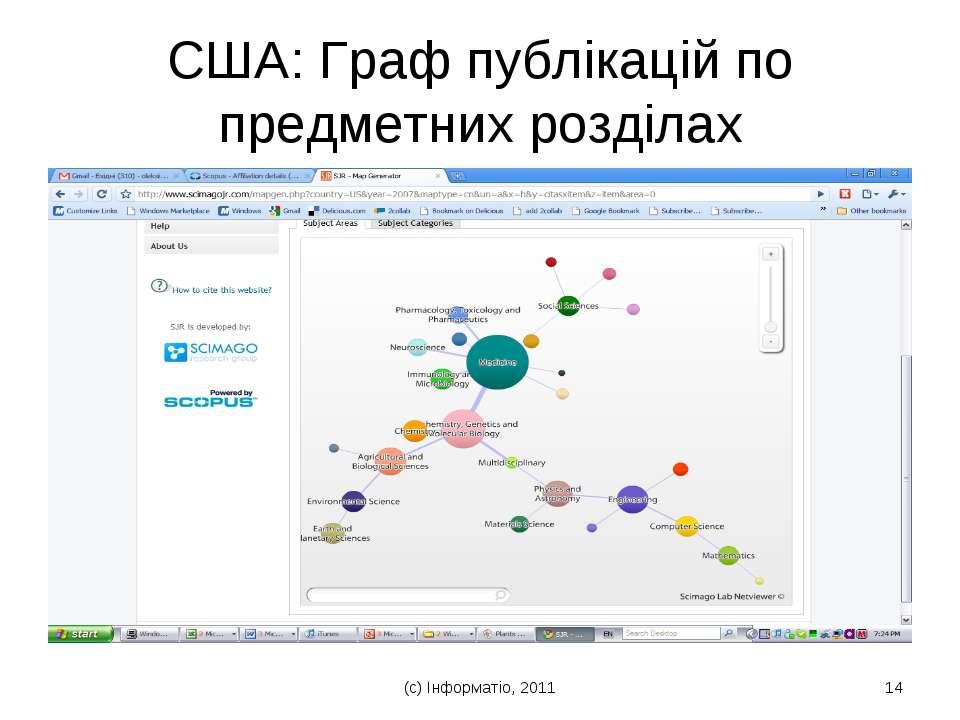 (с) Інформатіо, 2011 * США: Граф публікацій по предметних розділах (с) Інформ...