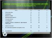 Таблиця 1.Володіння навчально-пізнавальними уміннями (кількість відповідей в ...