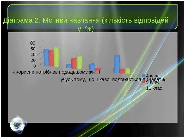 Діаграма 2. Мотиви навчання (кількість відповідей у %)