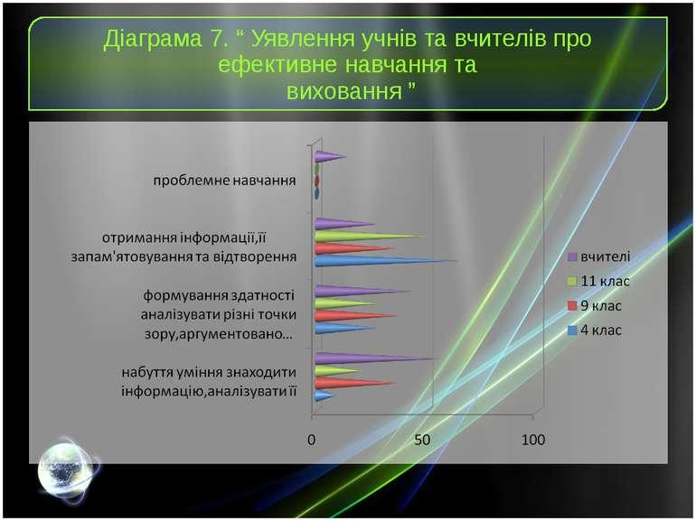 """Діаграма 7. """" Уявлення учнів та вчителів про ефективне навчання та виховання """""""