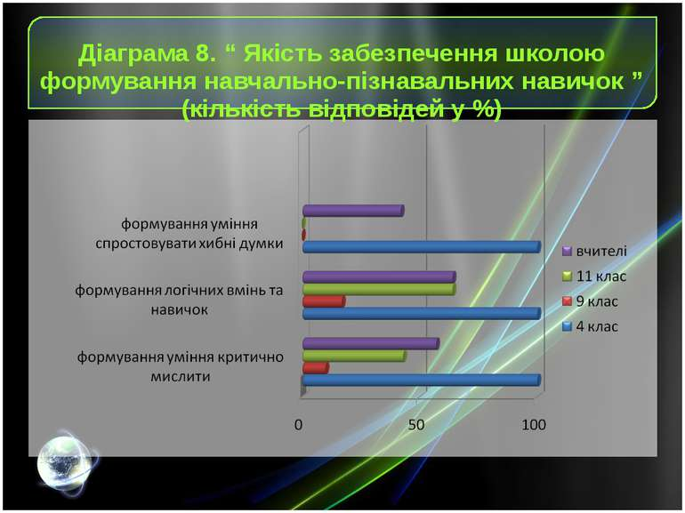 """Діаграма 8. """" Якість забезпечення школою формування навчально-пізнавальних на..."""