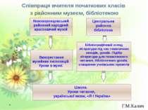 Співпраця вчителя початкових класів з районним музеєм, бібліотекою Г.М.Калич ...
