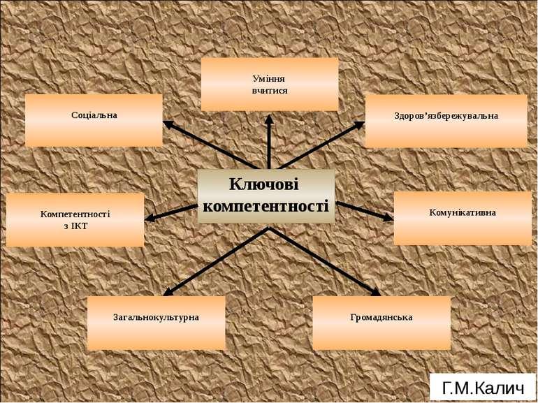Г.М.Калич Ключові компетентності Здоров'язбережувальна Комунікативна Уміння в...