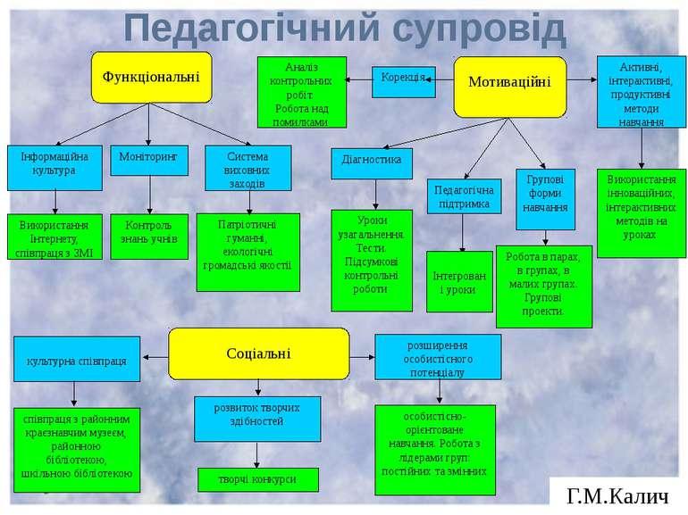 Педагогічний супровід Г.М.Калич Робота в парах, в групах, в малих групах. Гру...