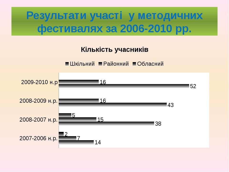Результати участі у методичних фестивалях за 2006-2010 рр.
