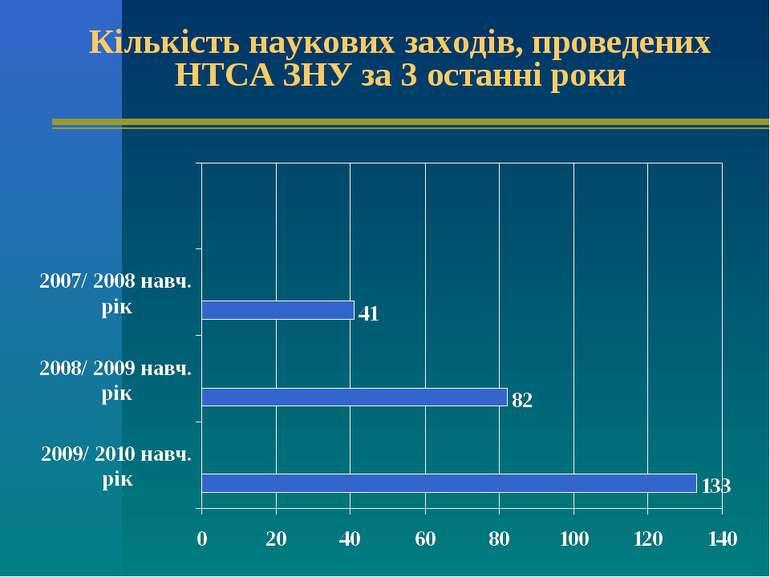 Кількість наукових заходів, проведених НТСА ЗНУ за 3 останні роки