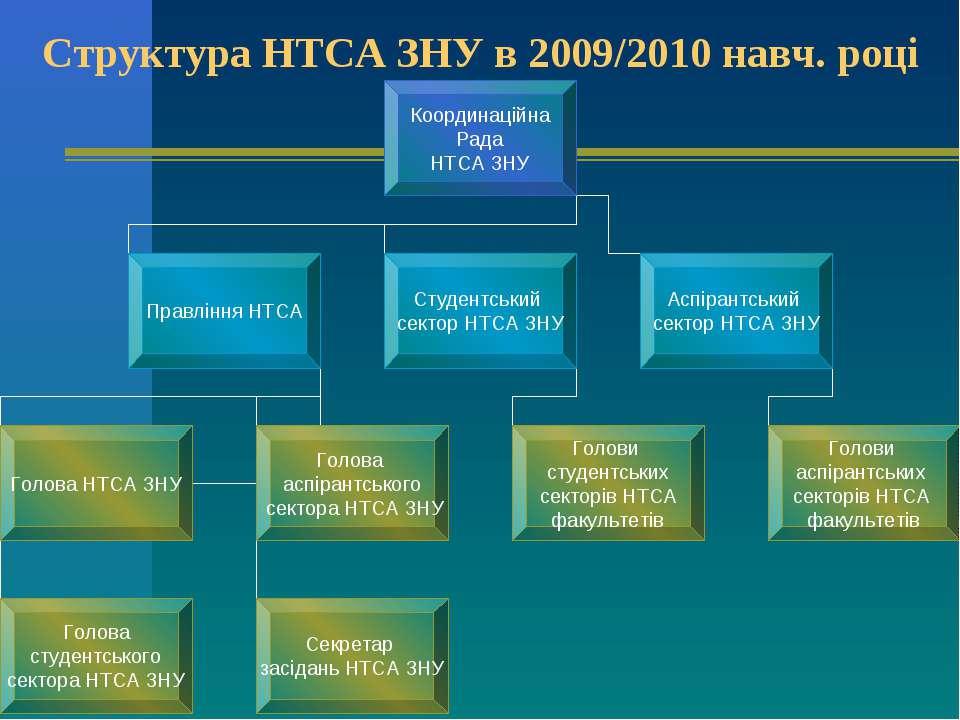 Структура НТСА ЗНУ в 2009/2010 навч. році