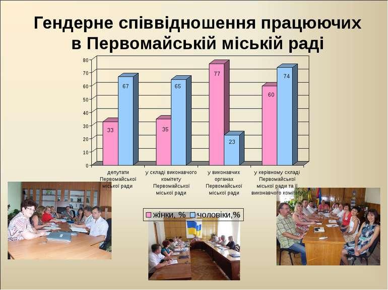 Гендерне співвідношення працюючих в Первомайській міській раді